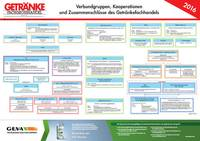 Entities, Groupings, Alliances and Associations in the Beverage Trade (10/15, pdf, german)